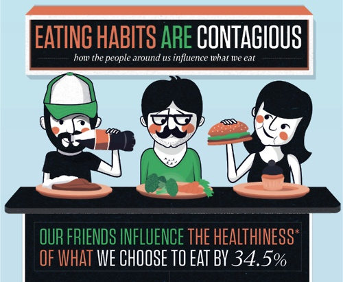 eating habits are contagious