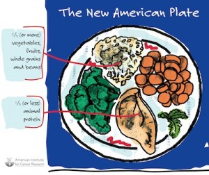 AICR New Healthy EAting Plate
