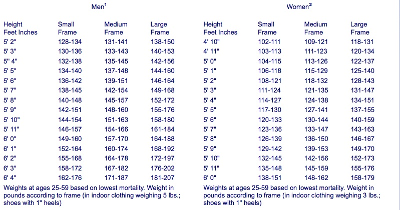 Healthy Weight Chart