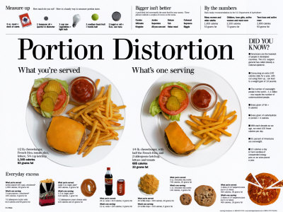 Portion_distortion