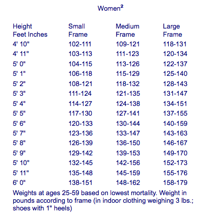 Sample Healthy Weight Charts for Women