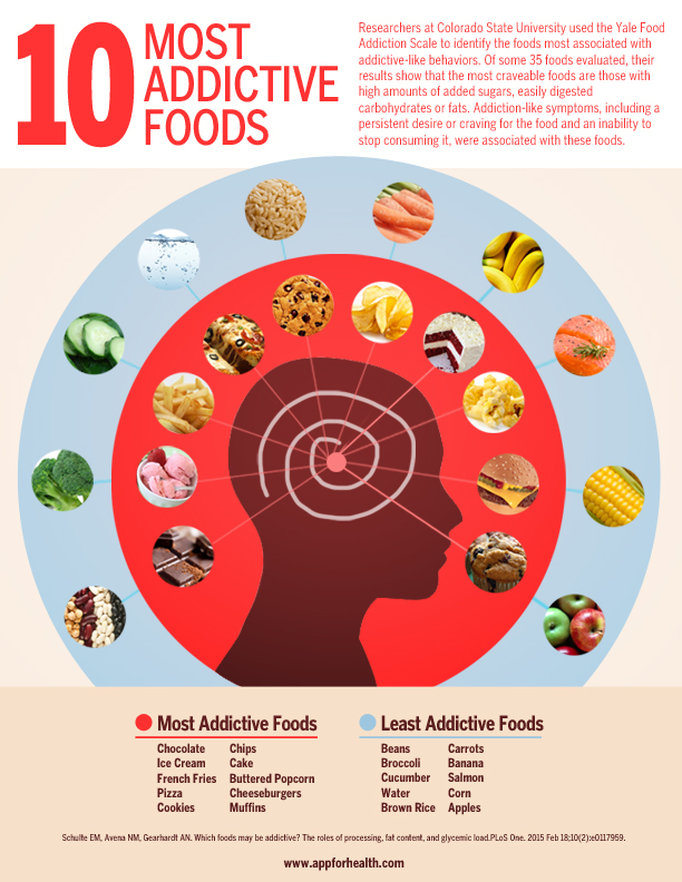 most-addictive-foods