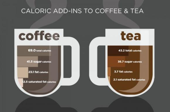 coffee versus tea